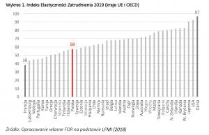 Indeks Elastyczności Zatrudnienia 2019 (kraje UE i OECD). Źródło: FOR