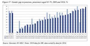 Luka emerytalna w krajach UE