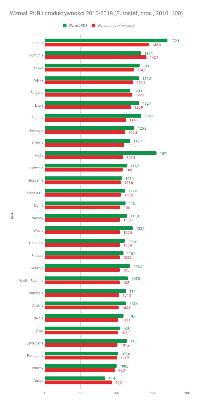 Wzrost PKB i produktywności 2010-2018 (Eurostat, proc., 2010=100)