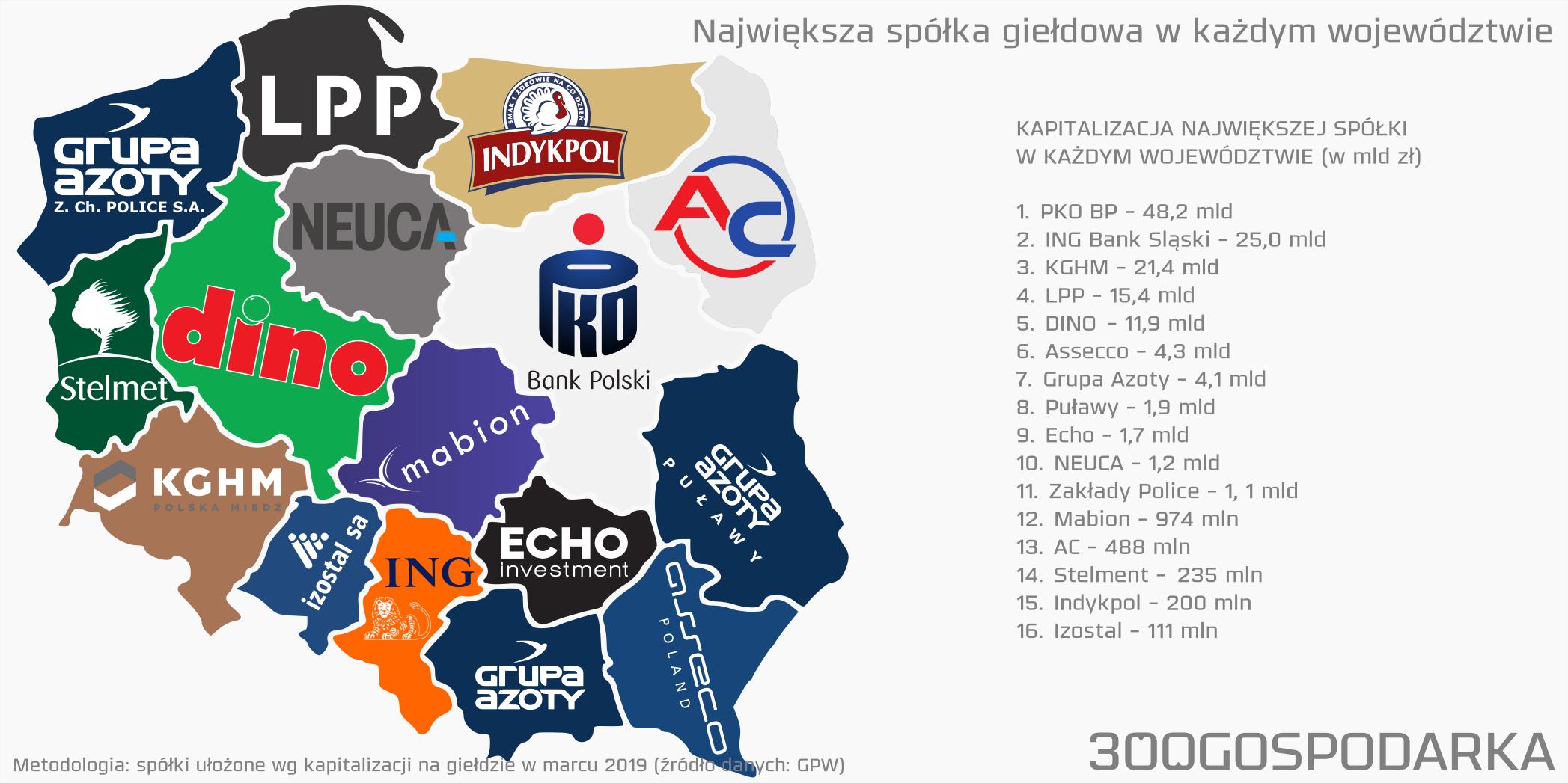 Największa spółka na GPW w każdym województwie