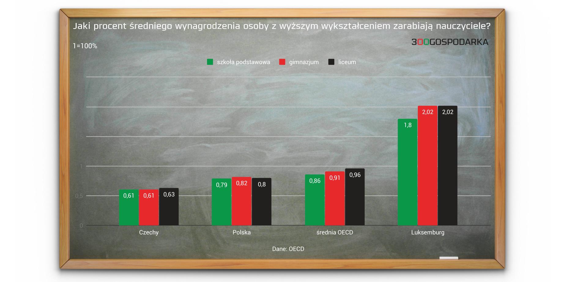 Jaki procent średniego wynagrodzenia osoby z wyższym wykształceniem zarabiają nauczyciele. Grafika: 300Gospodarka