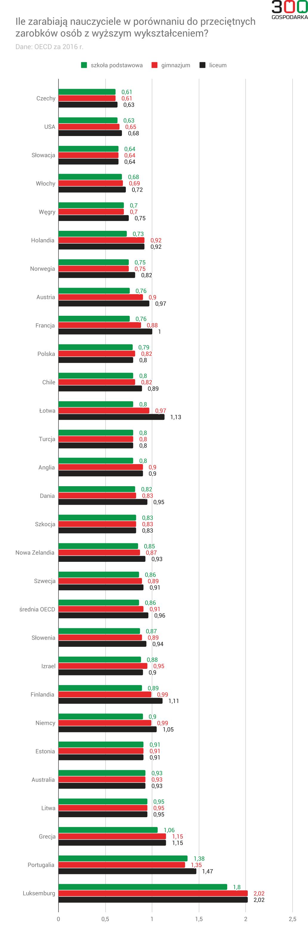 Ile zarabiają nauczyciele w porównaniu do przeciętnych zarobków osób z wyższym wykształceniem? Dane: OECD
