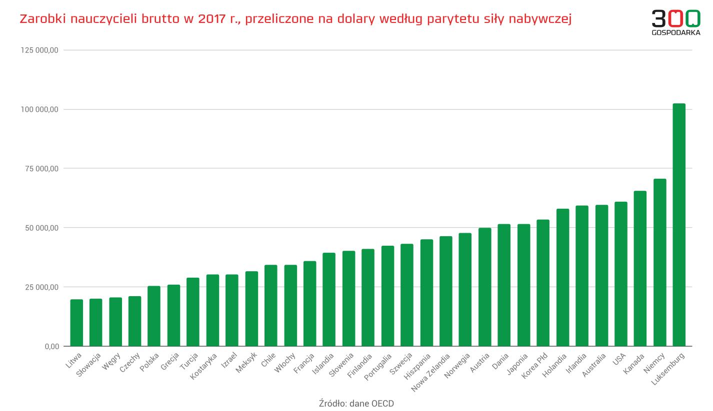 Zarobki nauczycieli w krajach OECD, 300Gospodarka