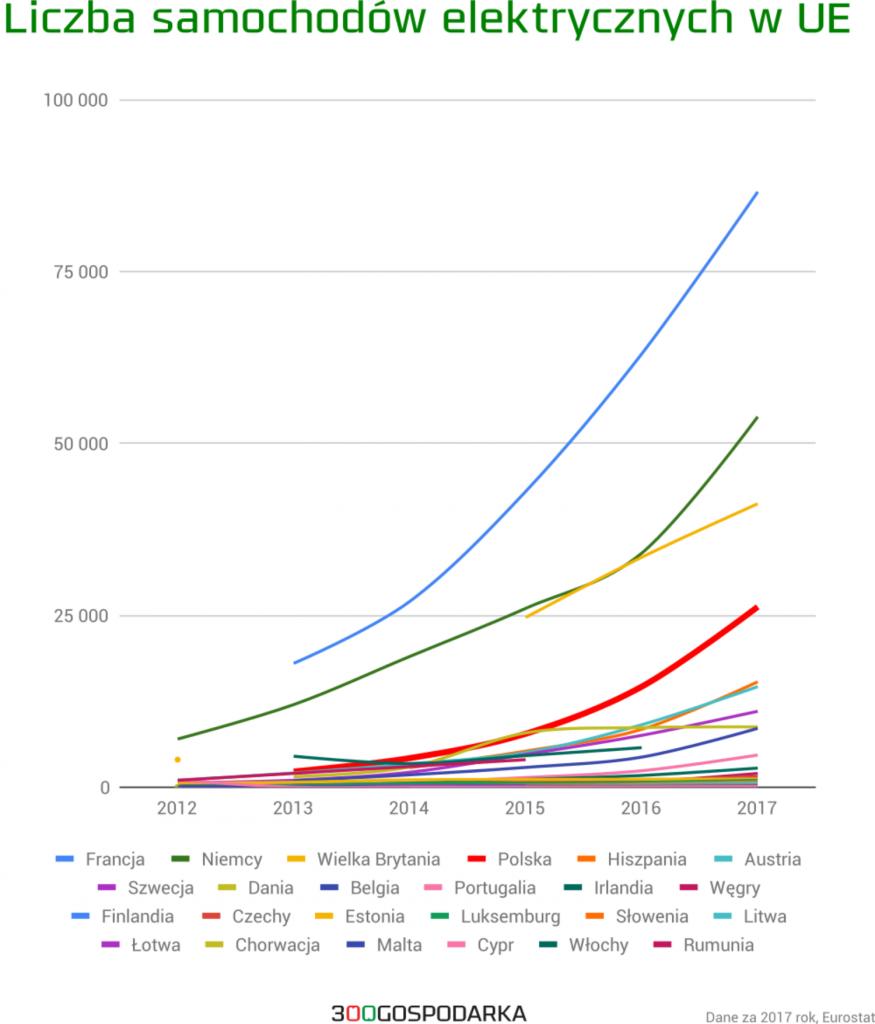 Liczba samochodów elektrycznych w UE