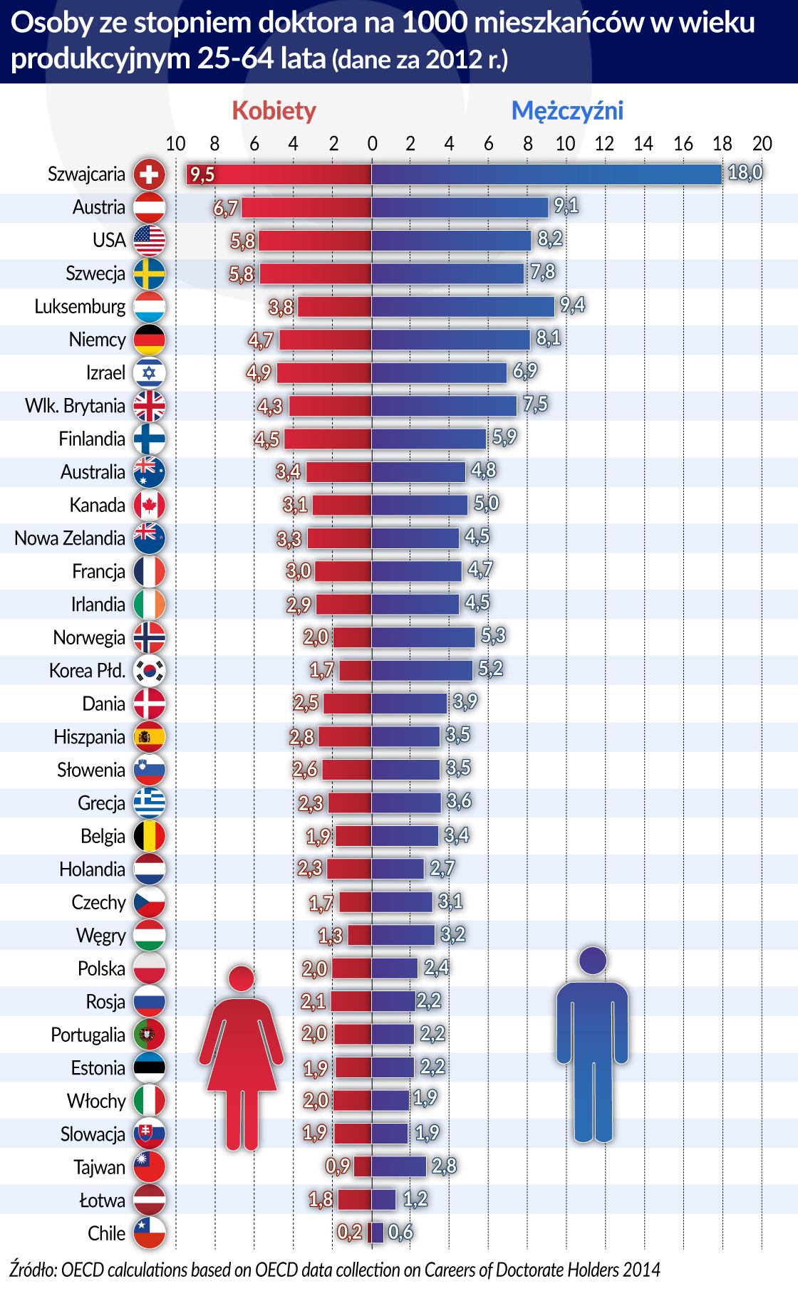 Wykres - edukacja. Źródło: obserwatorfinansowy.pl
