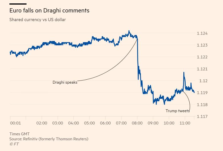 Wykres zmian wartości eurodo dolara