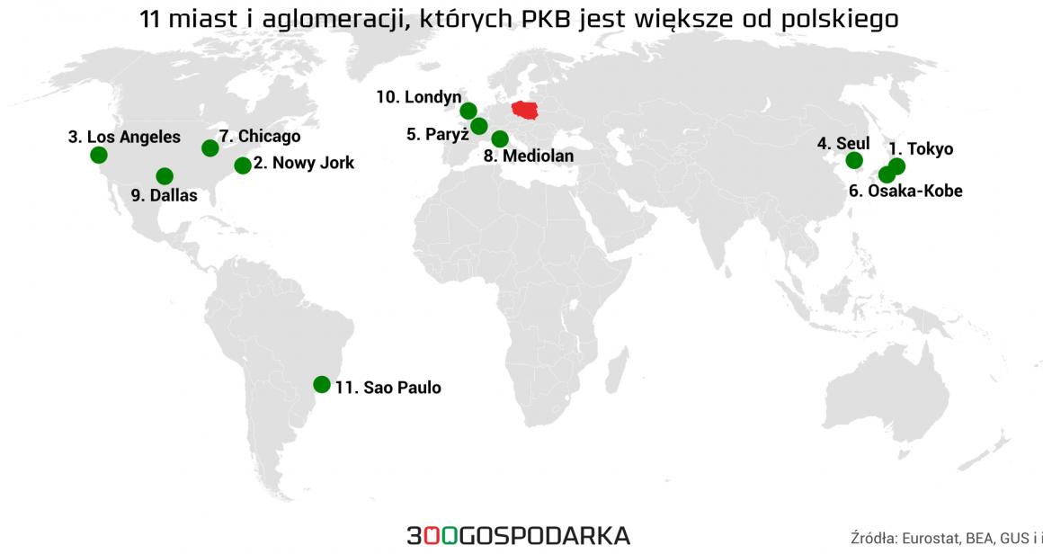 11 miast, które mają większe PKB od polskiego. Grafika: 300Gospodarka.pl