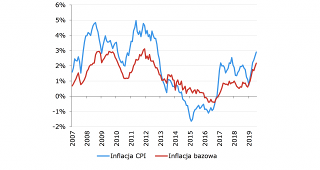 Inflacja CPI do lipca. Fot. mBank
