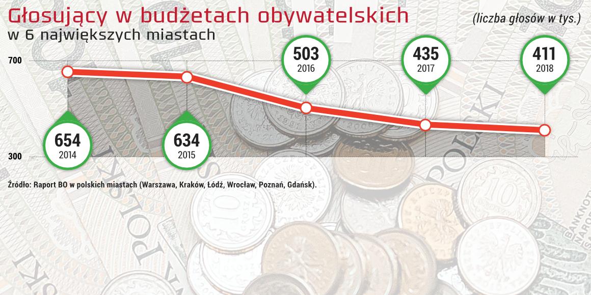 Głosujący w BO w 6 największych miastach. Fot. 300Gospodarka