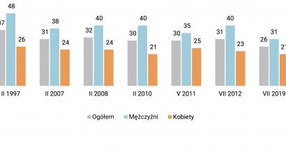 Odsetek palących Polaków na przestrzeni czasu. Fot: CBOS