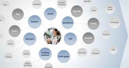 Kategoryzacja danych PKO BP. Źródło: prezentacja strategii banku