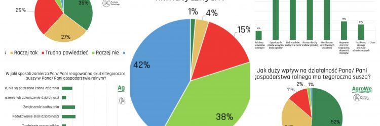 Wykresy Fundacji Kaleckiego