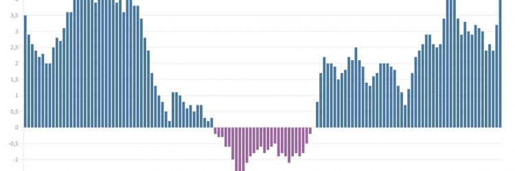 Inflacja w Polsce - kwiecień2021