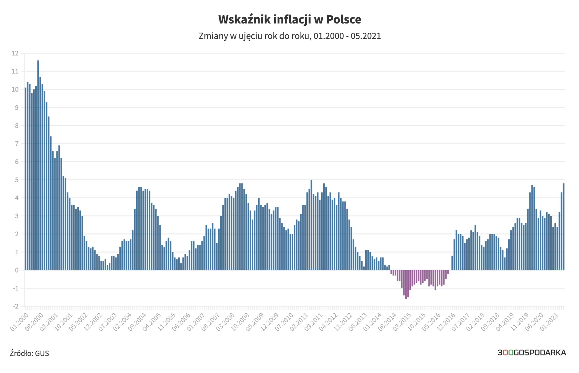 Cum s-a schimbat inflația în Polonia de-a lungul anilor [wykresy, dane GUS]
